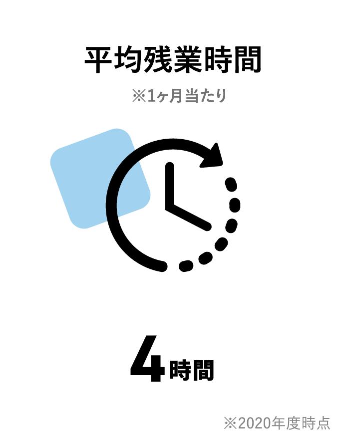 平均残業時間1ヶ月あたり6.6時間